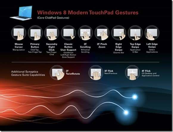 Gestes du pavé tactile Windows 8